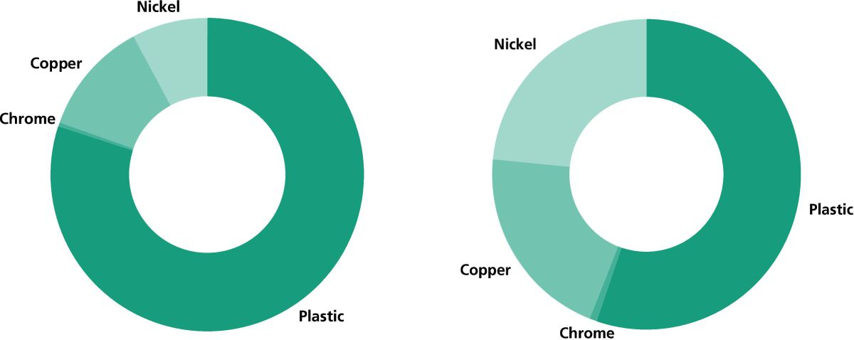 New process for complete materials-route recycling of