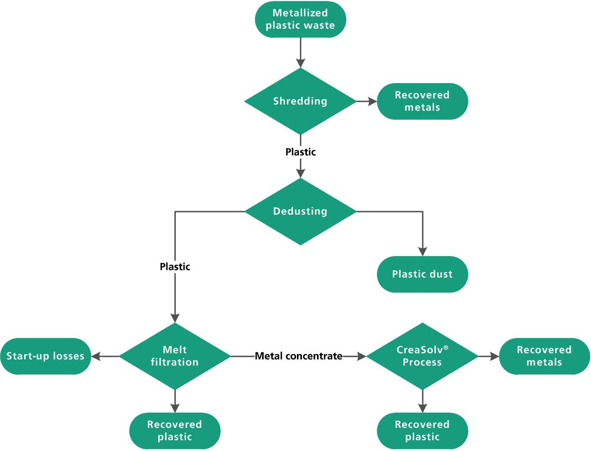 New process for complete materials-route recycling of electroplating