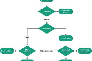 """<div class=""""bildtext_eng"""">Figure 2: Process diagram of the recycling process developed for electroplating waste [1]</div>"""