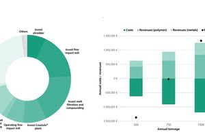 """<div class=""""bildtext_eng""""> Figure 4: Cost-efficiency observation of a recycling process for electroplating waste: make-up of total costs (left) and comparison of income (right) [1]</div>"""
