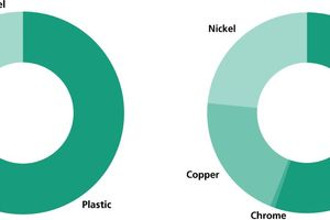 """<div class=""""bildtext_eng"""">Figure 1: Contents of electroplating components by mass (left) and their value distribution (right)</div>"""