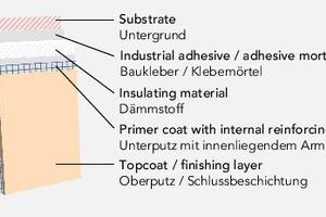 """<div class=""""bildtext"""">Schematischer Aufbau eines Wärmedämmverbundsystems </div>"""