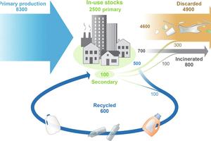 2 Accumulated production of plastics