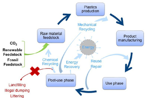 1 Plastics cycle with waste