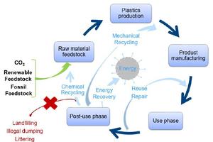 """<div class=""""bildtext_eng""""><span class=""""bildnummer"""">1</span> Plastics cycle with waste</div>"""