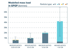 8 Plastic particles according to size