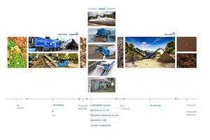 Process Line 1: Composting of fresh biowaste