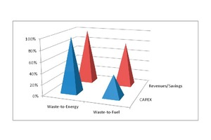 "<div class=""bildtext_eng""><span class=""bildnummer"">4 </span>Comparison between waste disposal in a waste-to-energy plant and waste-derived fuel usage in cement plants</div>"