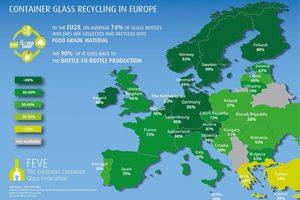 """<div class=""""bildtext"""">Glasrecyclingraten bei Behälterglas in der EU</div>"""