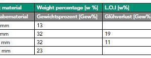 """<div class=""""bildtext"""">Table 3: Particle size PSD and Organic Feed<br />Partikelgröße, Korngrößenverteilung und organischesAufgabematerial</div>"""