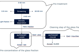 "<div class=""bildtext_en"">Steps of the Glass Sorting process from MSW</div>"
