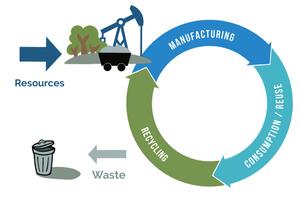 """<div class=""""bildtext_en""""><span class=""""bildnummer"""">1 </span>Model of the circular economy </div>"""