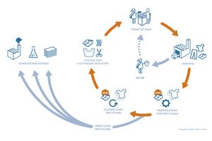"""<div class=""""bildtext_en""""><span class=""""bildnummer"""">13</span> Schematic showing textile recycling</div>"""