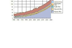 """<div class=""""bildtext_en""""><span class=""""bildnummer"""">2</span> Development in global fibre production </div>"""