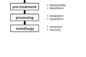 """<div class=""""bildtext_en"""">Recycling chain with process stages and main process groups for used lithium ion batteries [3]</div>"""