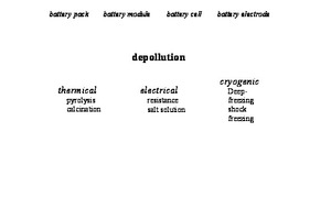 """<div class=""""bildtext_en"""">Process stage 2 in the recycling of lithium ion batteries (LIB): pretreatment</div>"""