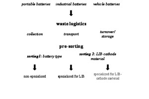 """<div class=""""bildtext_en"""">Process stage 1 in the recycling of lithium ion batteries (LIB): preparation</div>"""