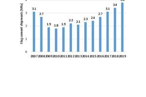 "<div class=""bildtext_en"">10 Slag cement trend</div><div class=""bildtext_en""> in the USA</div>"