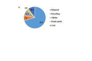 "<div class=""bildtext_en"">13 Recycling of steelworks slag in China in 2017, [5]</div>"
