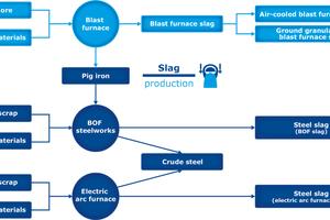 """<div class=""""bildtext"""">Prozesse der Stahlindustrie mit Schlackenentstehung </div>"""