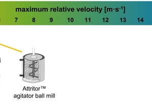 "<div class=""bildtext_en"">1 Comparison of the maximum relative velocity of the grinding media in different grinding </div><div class=""bildtext_en"">processes [2]</div>"