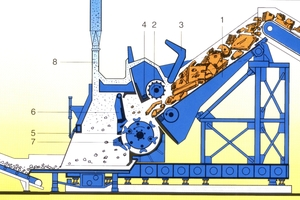 "<div class=""bildtext_en"">2 Kondirator-type swing-hammer shredder, manufacturer: METSO Lindemann Düsseldorf (source: Company brochure) (1) Movable feed chute; (2) Drive roller; (3) Movable pressure lid; (4) Pressure lever with anvil; (5) Rotor with impact elements; (6) Vertical screen (movable); (7) Horizontally movable anvil; (8) Exhauster duct</div>"