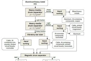 "<div class=""bildtext_en"">8 Process flow sheet for the float/sink machine for sorting of the Al/heavy-metals mixture, schematic MP – magnetic product; NMP – non-magnetic product </div>"