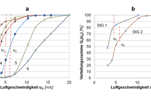 "<div class=""bildtext_en"">5 Distributions of sink velocities of the principal constituents of the shredder lights (Figure 5a) and floats (Figure 5b) at average air velocities (u<sub>1</sub> = 5.4 m/s – Floats 1 and u<sub>2</sub> = 6.5 m/s – Floats 2) 1 – product &lt; 2 mm; 2 – Fluff; – 3 Foam; 4 – Wood; 5 – Plastics; 6 – Metals</div>"