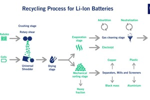 "<div class=""bildtext_en"">Recycling process </div><div class=""bildtext_en"">lithium-ion batteries</div>"