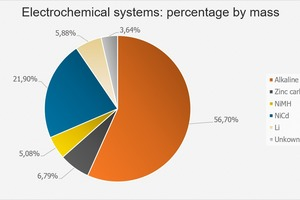 """<div class=""""bildtext_en"""">14 Mass percentages of the electrochemical systems</div>"""