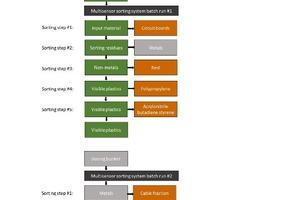 """<div class=""""bildtext"""">Fließbild der EAG-Aufbereitung mittels Multisensorsortierer im Batchbetrieb</div>"""