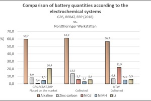 """<div class=""""bildtext_en"""">15 Comparison of batteries placed on the market and collected based on the electrochemical system</div>"""