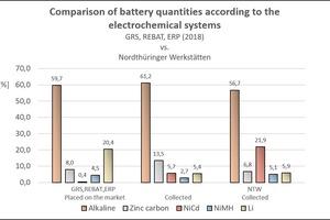 """<div class=""""bildtext"""">Vergleich in Verkehr gebrachter und gesammelter Batteriemengen nach elektrochemischem System</div>"""