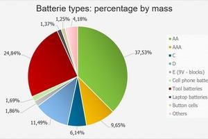 """<div class=""""bildtext_en"""">13 Mass percentages of the battery models</div>"""
