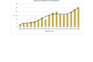 "<div class=""bildtext_en"">16 Quantities of Li-ion batteries placed on the market</div>"