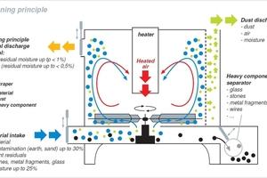 """<div class=""""bildtext"""">Das Funktionsprinzip des MAS-Trockenreinigungssystems: In turbulenter Heißluft werden die Folienflakes getrocknet. Durch die abnehmende Feuchtigkeit werden körnige und staubförmige Stoffe abgetrennt, die durch die Fliehkraft tangential separiert werden</div>"""